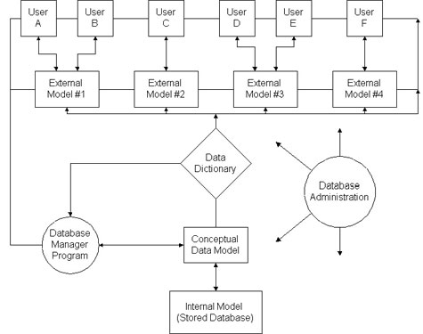 Figure 14-1  Illustration of a Database Management System Architecture