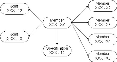 Figure 14-3  Example of a Network Data Model