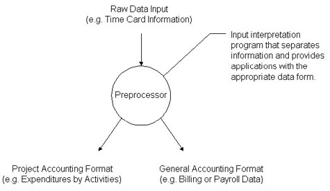 Figure 14-8  Application of an Input Pre-processor