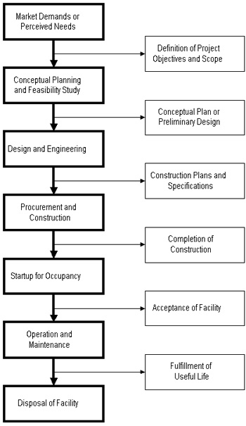 Figure 1-1: The Project Life Cycle of a Constructed Facility