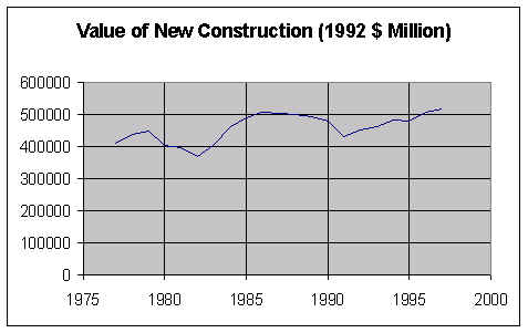 Figure 1-6: Value of New Construction in the United States, 1975-1995