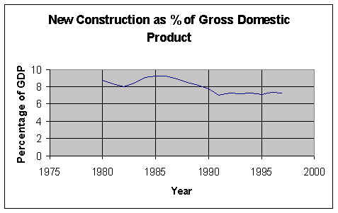 Figure 1-7: Construction as Percentage of Gross Domestic Product in the United States, 1975-1995
