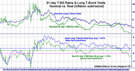 Figure 6-1  Nominal and Real Interest Rates on U.S. Bonds,